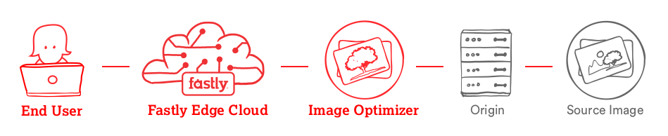 overview of the Fastly Image Optimizer