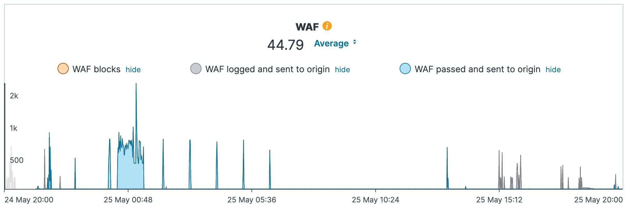 WAF historical stats