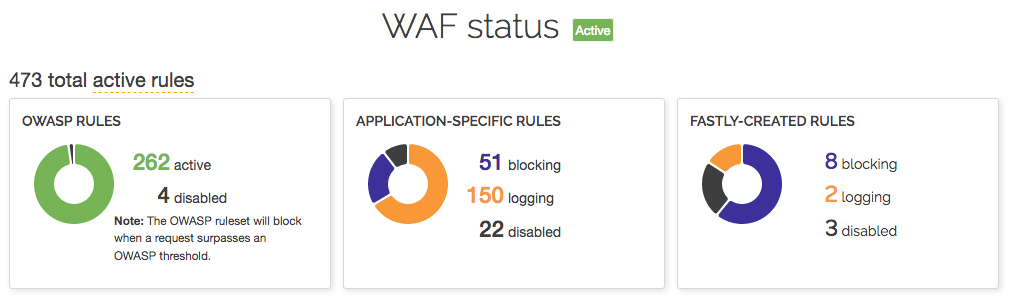 the WAF status section