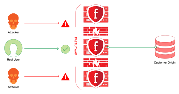 Image showing attacker blocked by the Fastly WAF